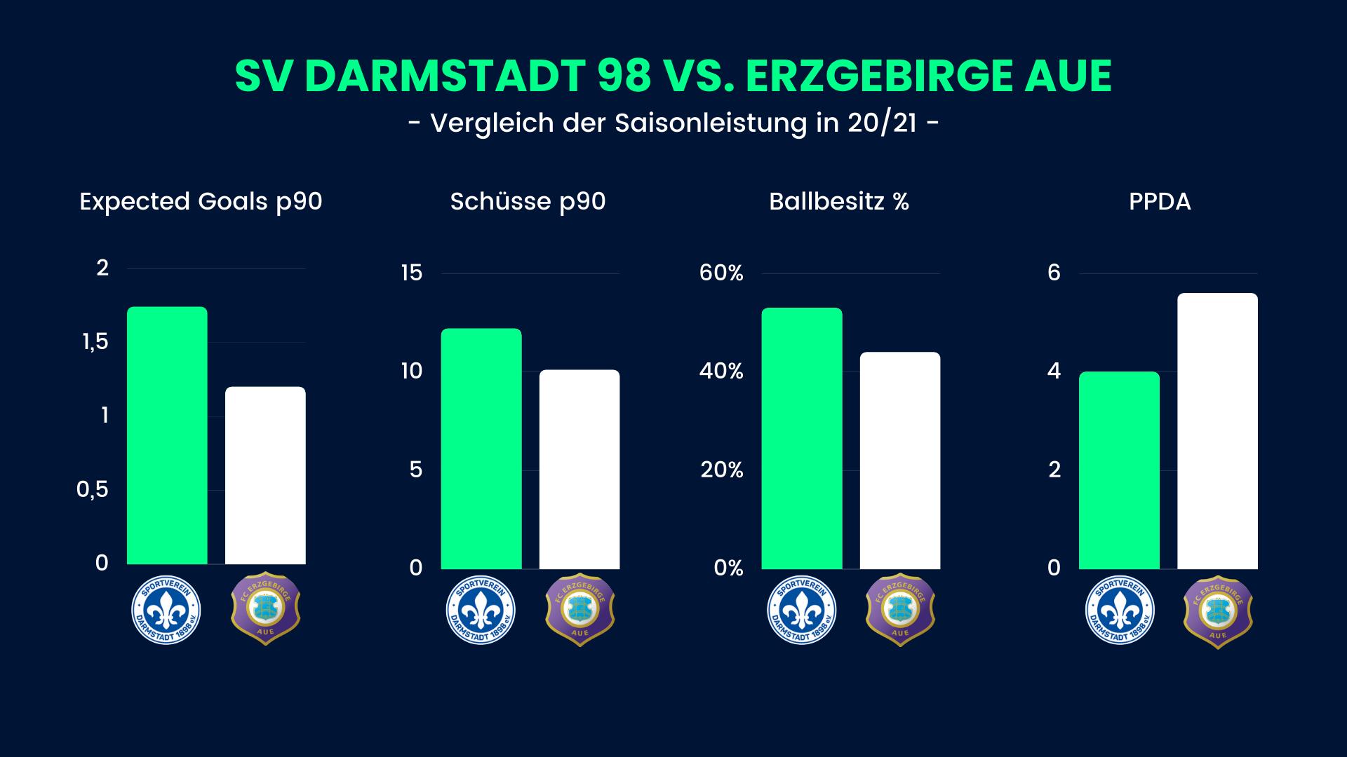 Statistikfutter zu Erzgebirge Aue