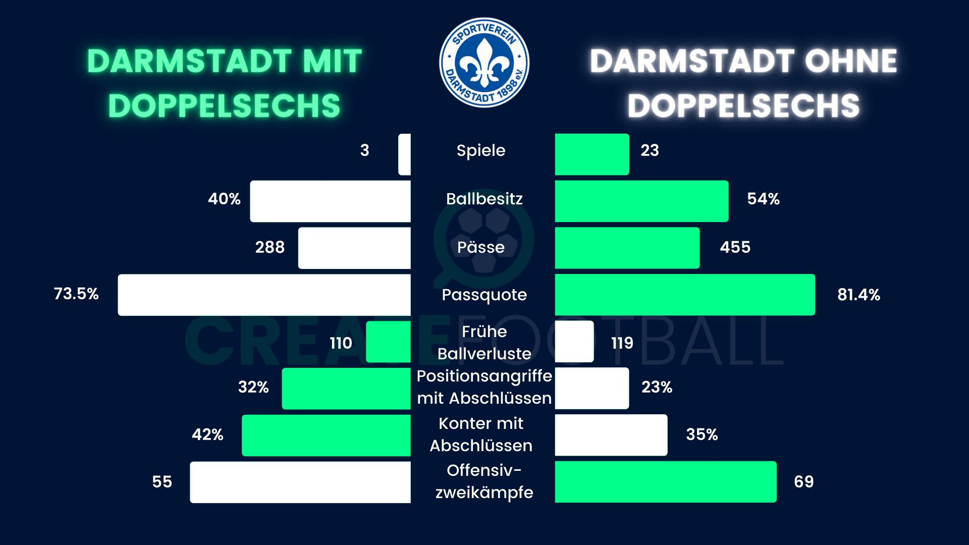 Die Kennzahlen des Aufschwungs beim SV Darmstadt 98